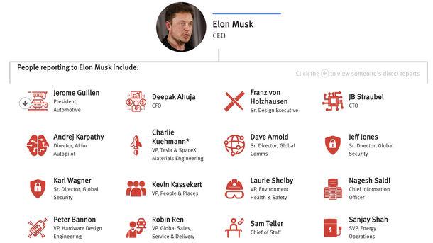 Tesla Turnover Revamps Executive Team
