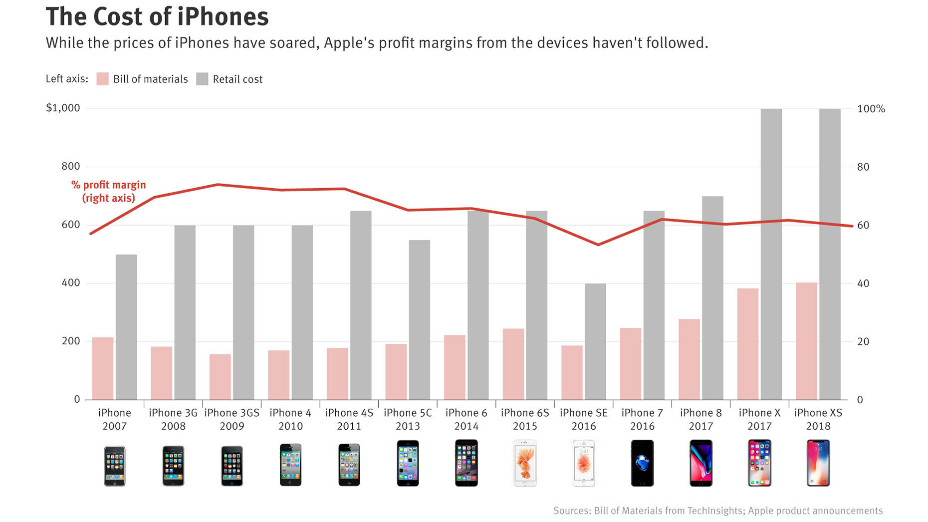 Apple's iPhone Prices Soar, but Not Profit Margins