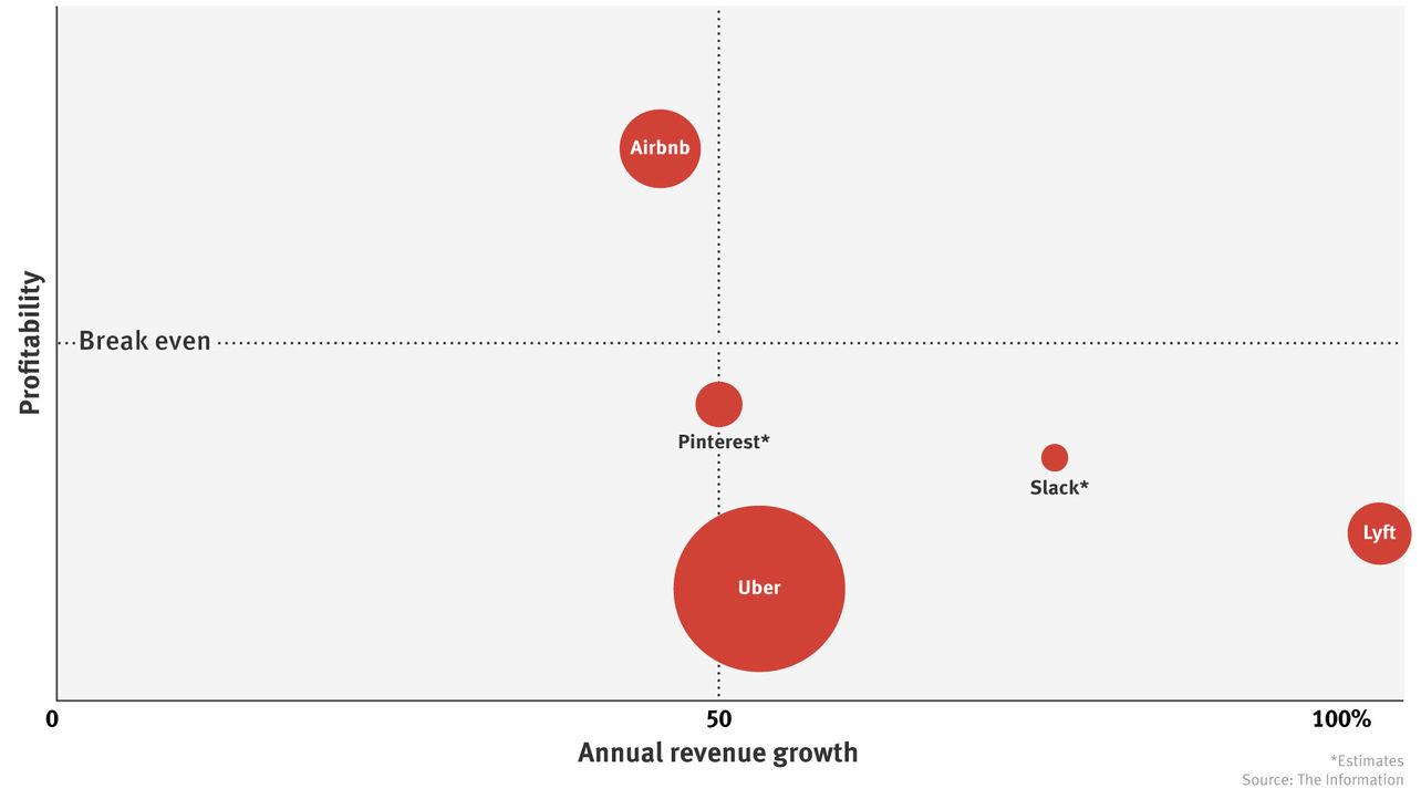 What Public Tech Investors Want