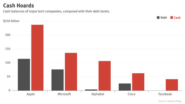 The Tech Firms With the Strongest Balance Sheets