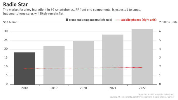 A 5G Smartphone Revival? Not So Fast