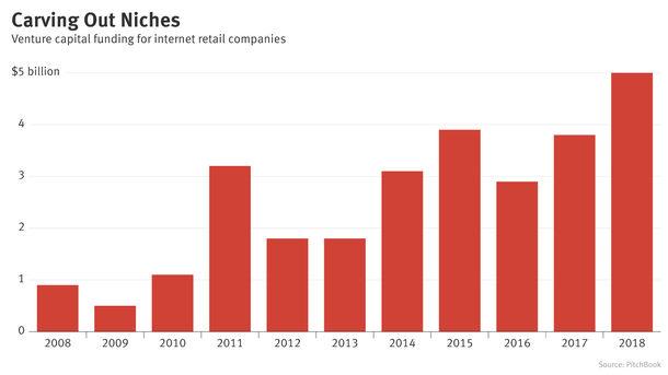'Non-Amazon' Online Retail Strategies Attract Venture Funding