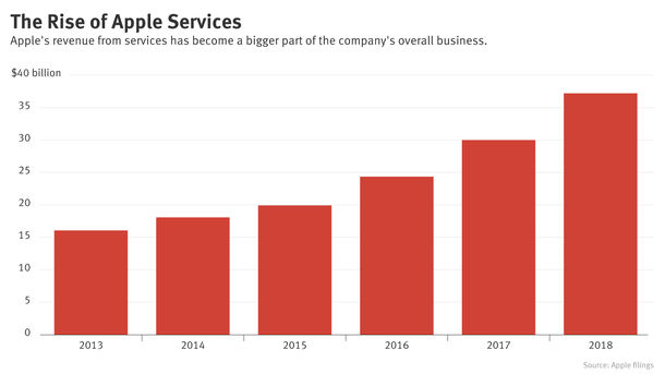 At Apple, a Spotlight on Services as iPhone Slows