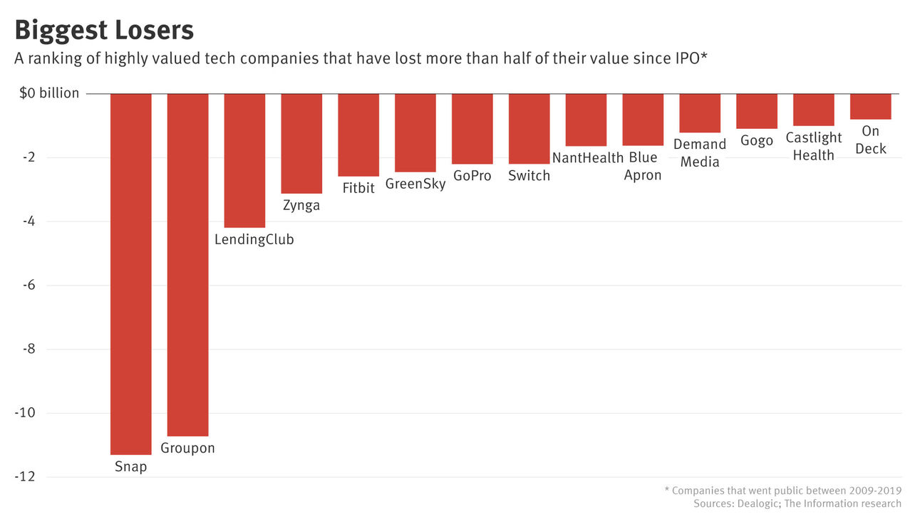These Tech Firms Destroyed Value the Fastest