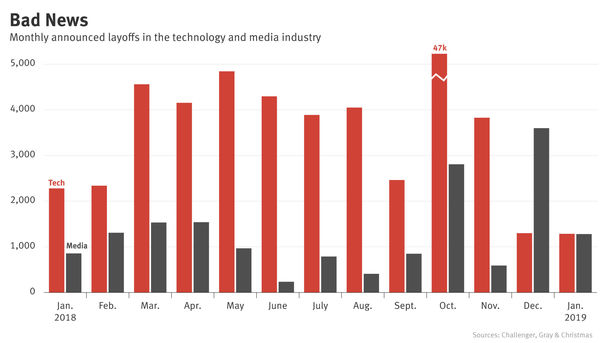 Deep Job Cuts Hit Media in January, Tech Sees Hiring Slowing This Year