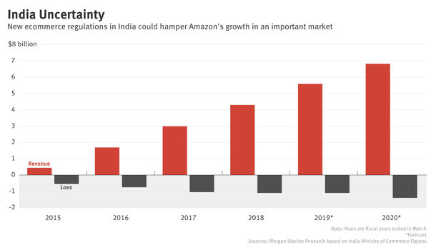 Amazon Adapts to New India Rules, But Uncertainty Remains