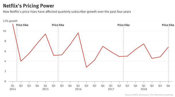 Netflix's Price Increase History Shows Service's Resilience