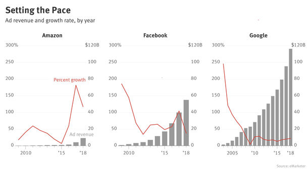 Amazon's Ad Business Growth Outstrips Facebook and Google