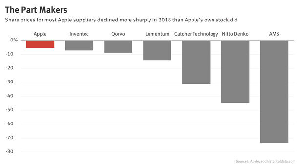 Think Being an Apple Supplier Is a Boon? Not so Fast.