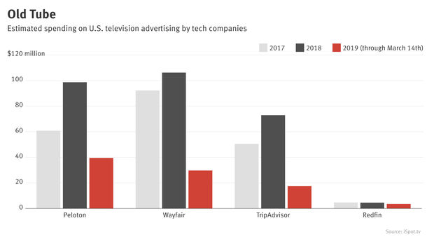 Surprise Fans of TV Advertising? Smaller Tech Firms