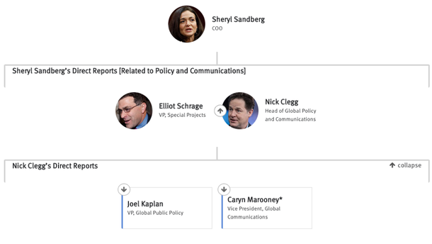 The People With Power on Facebook's Policy and Communications Team