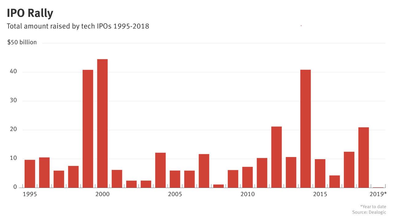 Lyft Kicks Off Biggest Tech IPO Year Since 2014