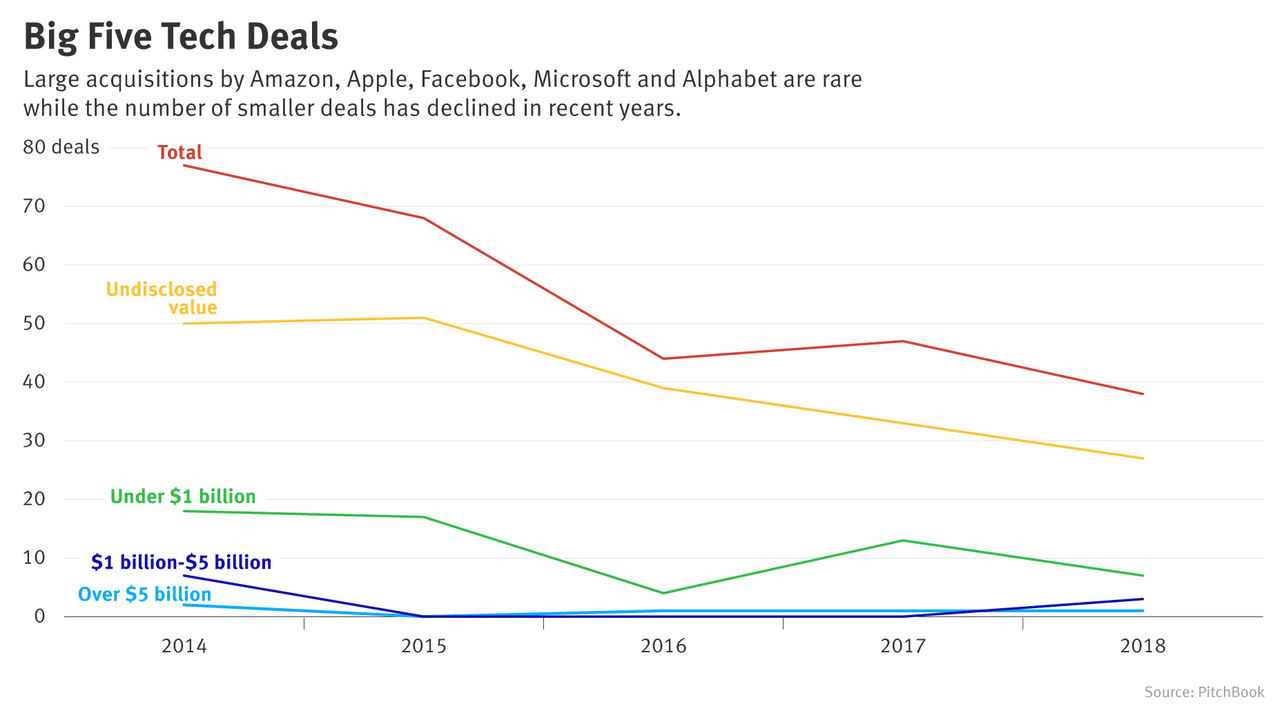 A Chill for Acquisitions as Big Tech Scrutiny Intensifies?