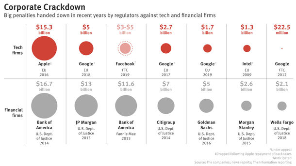 How Facebook Penalty Would Stack Up Against Past Corporate Fines