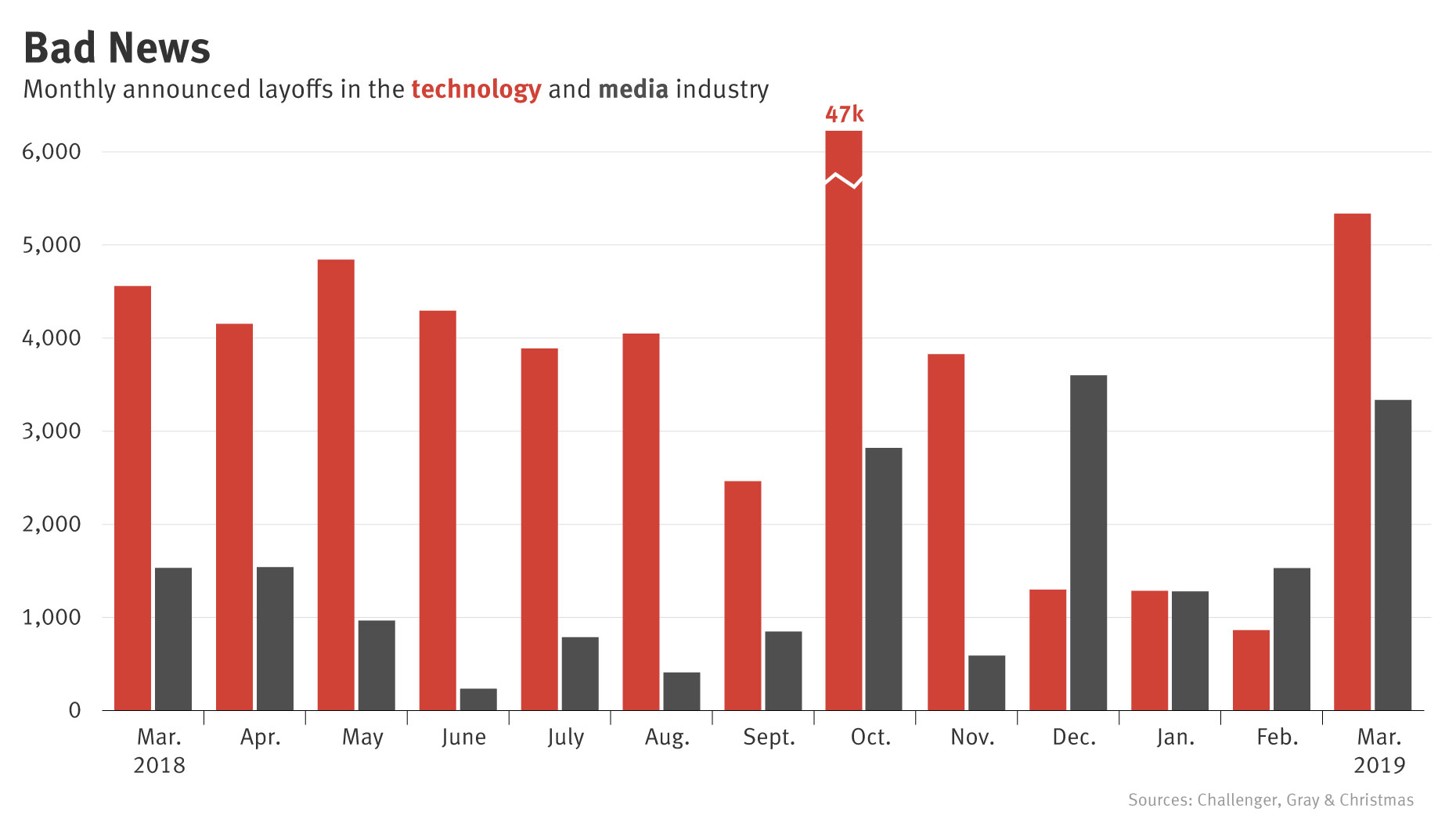Tech, Media Job Cuts Rise Again in March — The Information