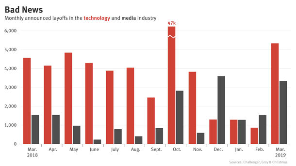 Tech, Media Job Cuts Rise Again in March