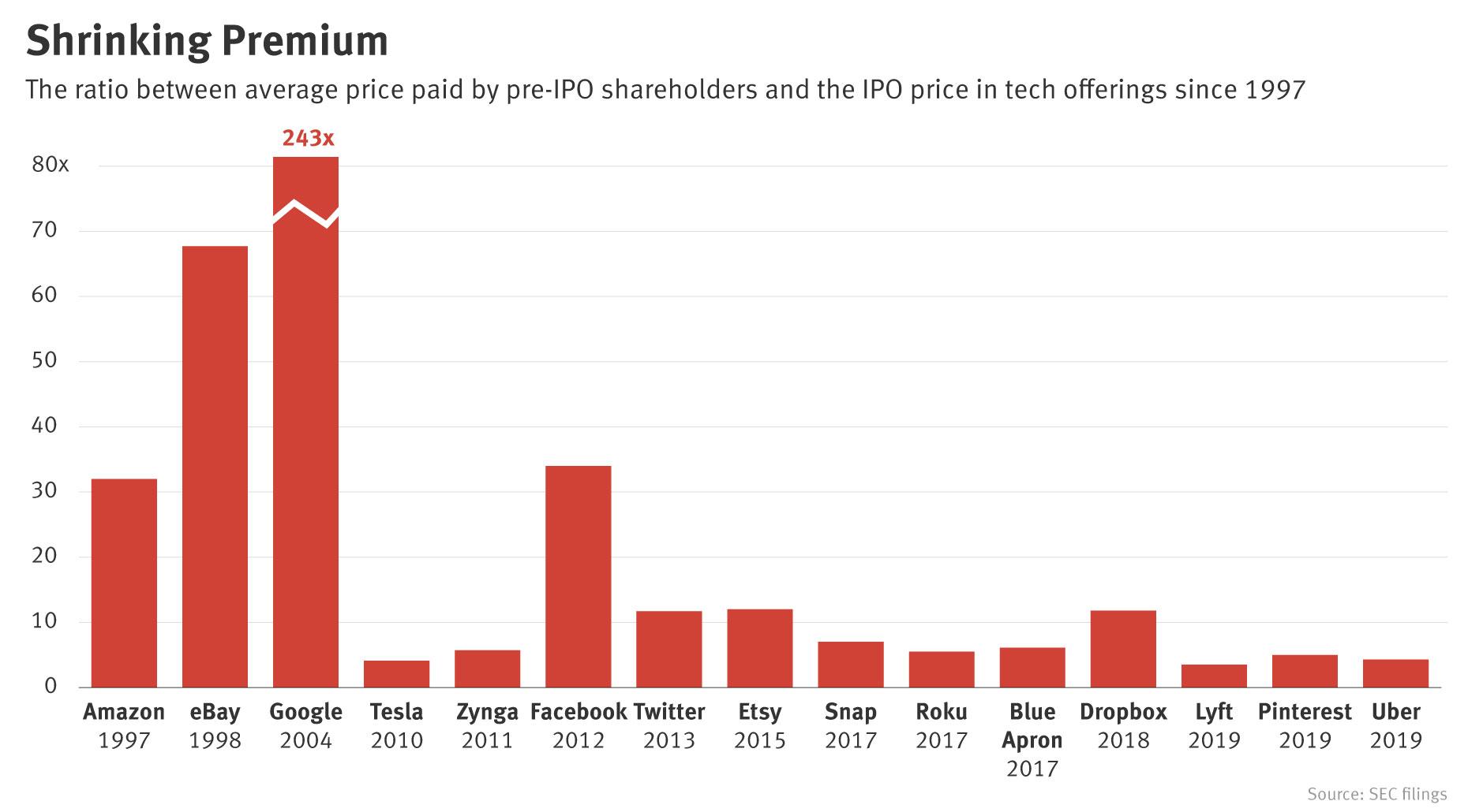 As Tech Firms Delayed Going Public, Pre-IPO Bonus Shrank