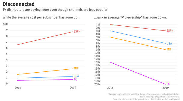 Rising Fees, Falling Audiences Highlight Pay TV Dilemma