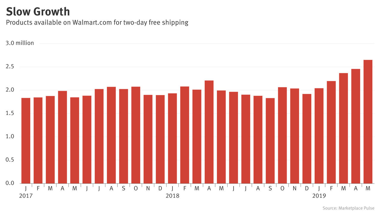 Chasing Amazon, Walmart's Free Shipping Falls Short