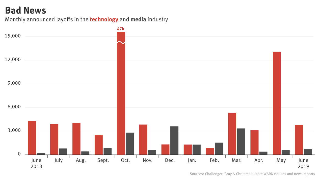 Tech and Media Layoffs Surge in May, Taper in June