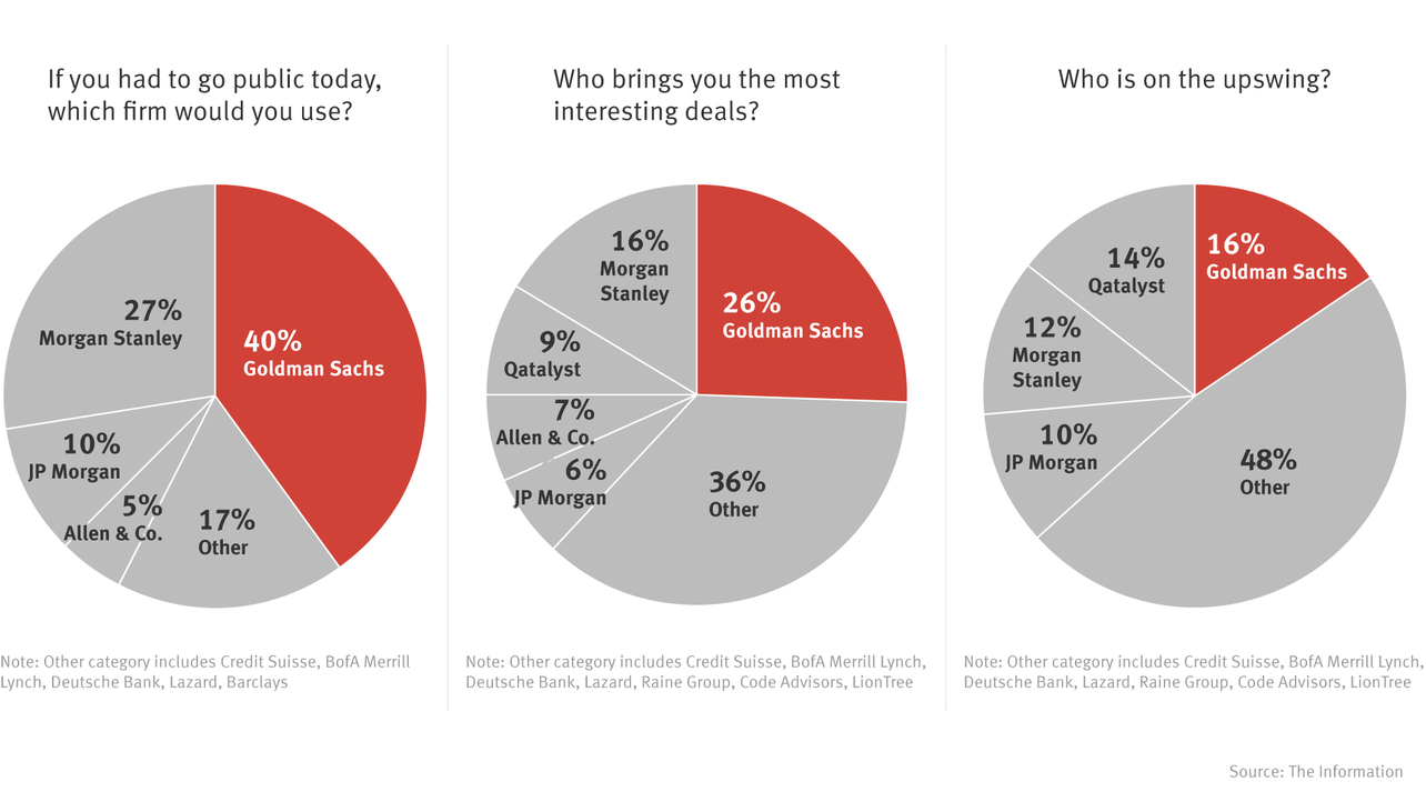 As IPO Changes Loom, Goldman Sachs Tops The Information Banker Survey