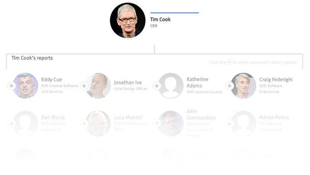 The People With Power at Apple