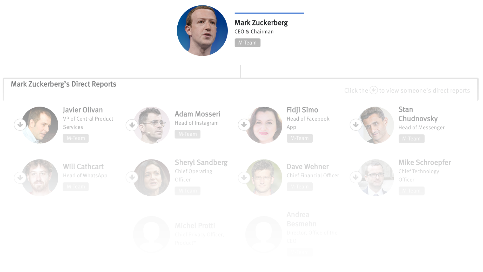 The People With Power At Facebook The Information