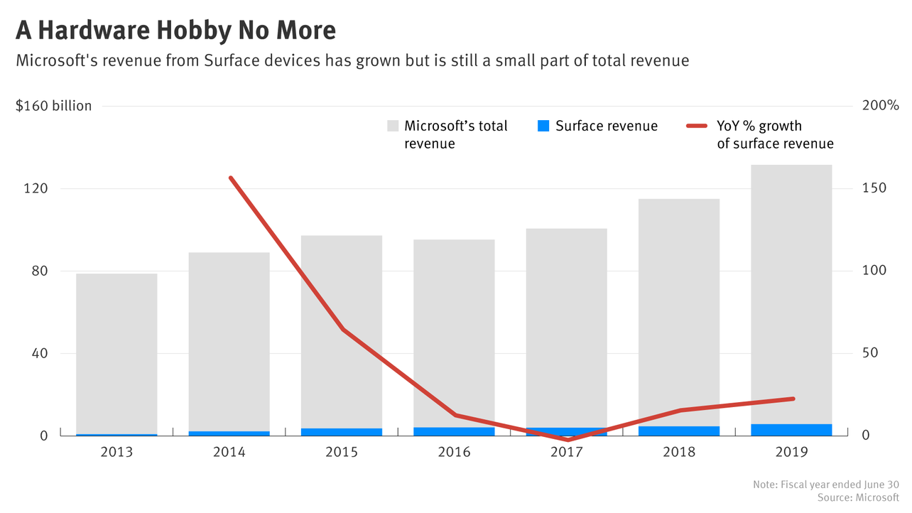 A Reality Check for Microsoft's Surface Business