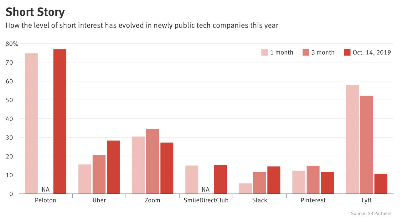 What Wall Street's Short-Selling Bets Say About Uber, Peloton, Zoom