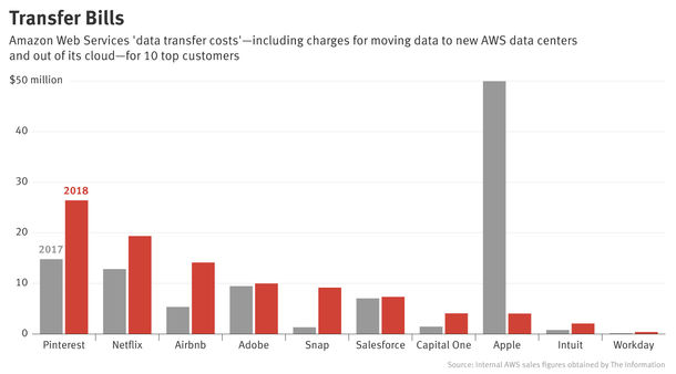 AWS Customers Rack Up Hefty Bills for Moving Data