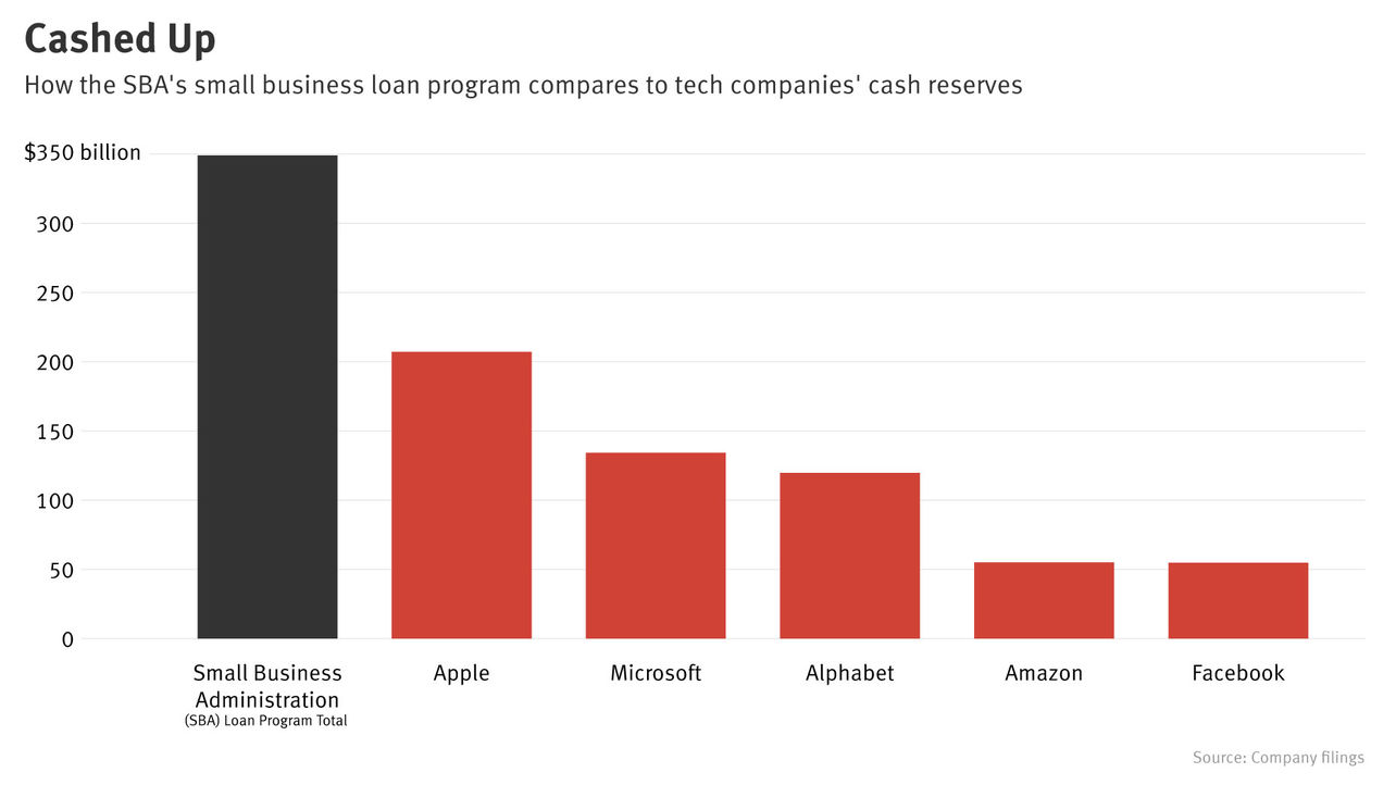 Cash-Rich Tech Giants Could Provide Alternative to Federal Loans