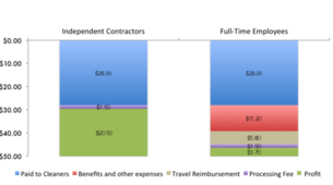 The Cost of Abandoning Contract Workers: An Example