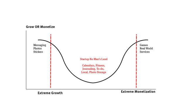 Growth: Design It, Buy It or Get Stuck