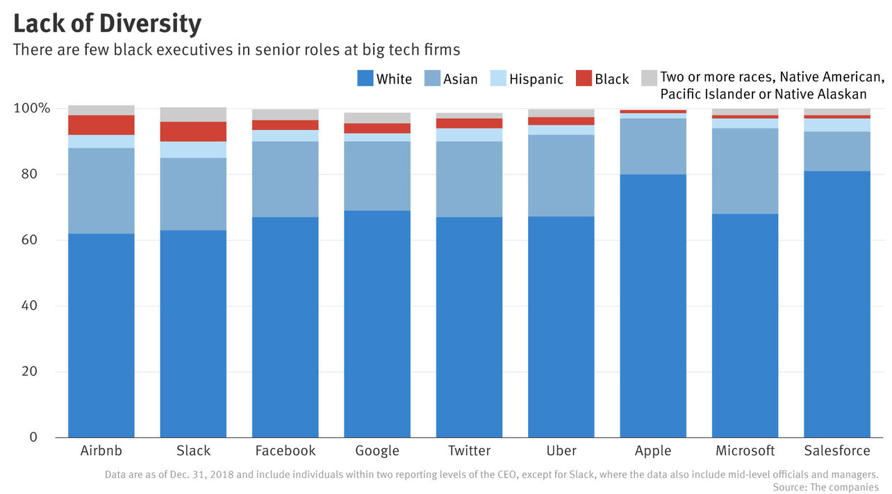 Just 2.7% of Top Roles in Big Tech Held by Black Executives