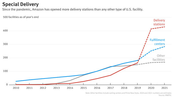 Amazon's Massive Spike in Delivery Stations Poses Threat to USPS
