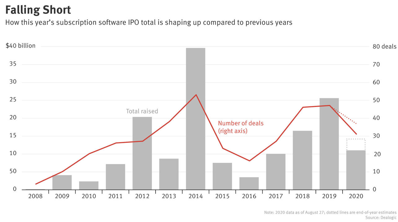 Despite Flurry of Activity, Software IPOs to Fall Short of 2019 Numbers