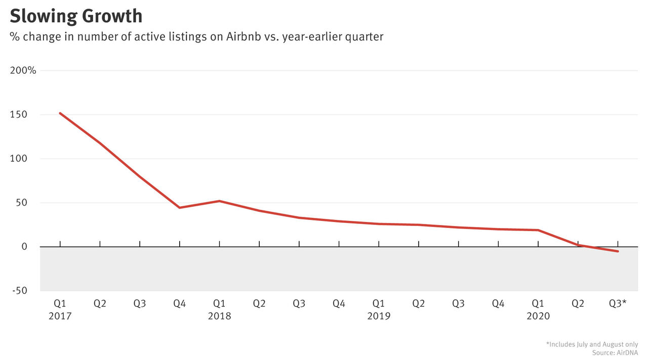 Airbnb Rental Supply Fell This Summer for First Time