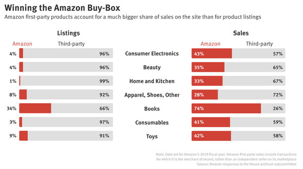 New Amazon Data: Retailer Wins Sales While Losing to Merchants on Listings