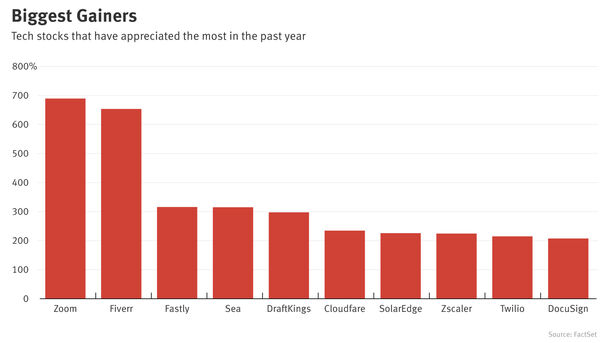 This Year's Biggest Tech Stock Winners