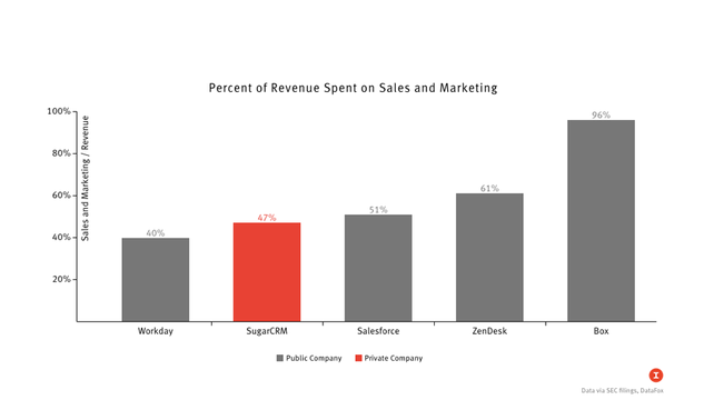 Bending the Subscription Software Sales Cost Curve