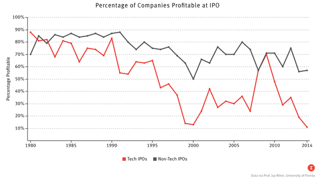 A New Low in Profitable Tech IPOs