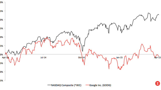 The Truth About Google's Stock Price