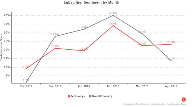 Tech Bullishness Rising