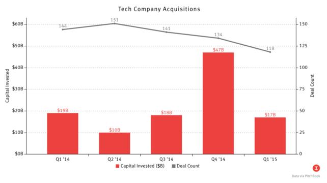 Tech Deal Activity Drops In Q1 But Still High