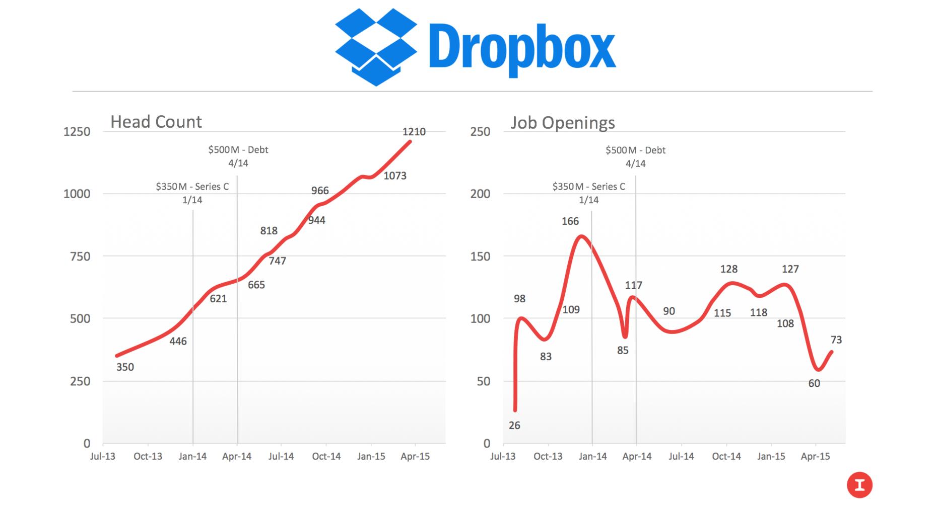 Data via Mattermark and DataFox