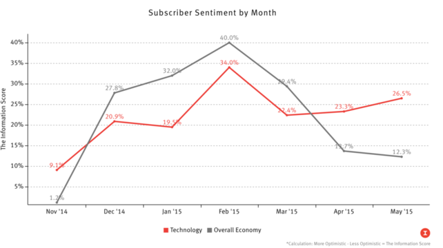 Tough Month for Tech Companies