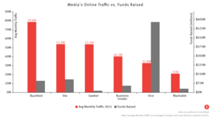 Funding Doesn't Buy Traffic for Media Companies