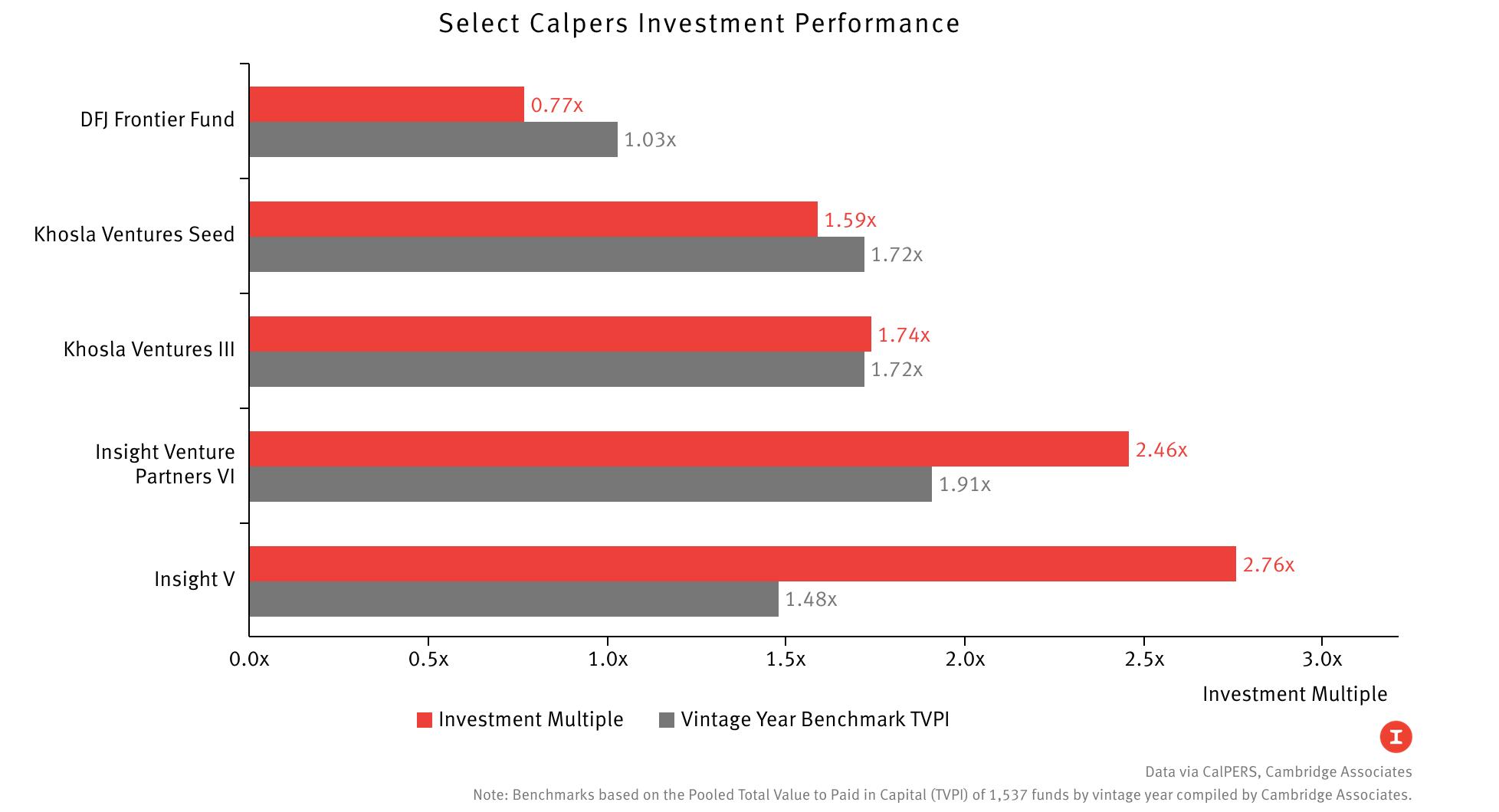 A Snapshot of Venture Capital Returns
