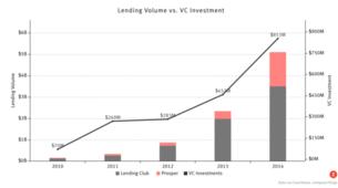 How Long Will the Online Lending Boom Last?
