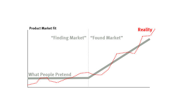 The Case Against Product-Market Fit